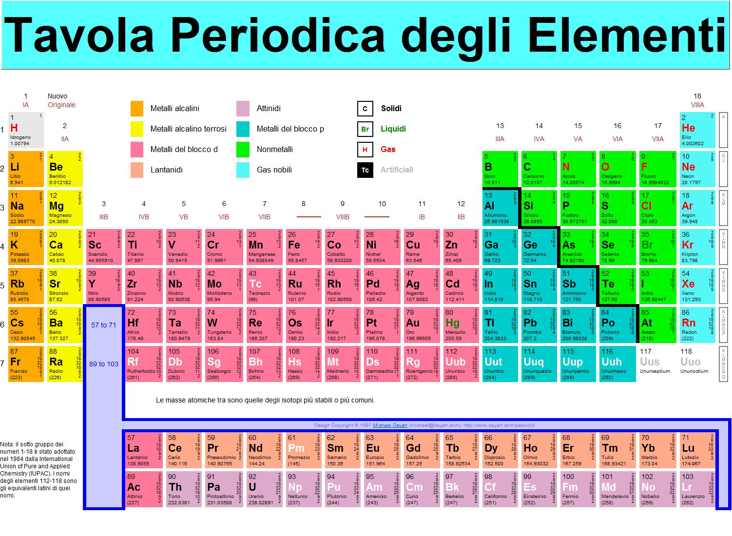 Chimica. 4 nuovi elementi per la tavola periodica.