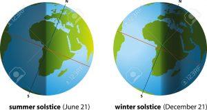 21570490 Solstizio d estate e solstizio d inverno Archivio Fotografico