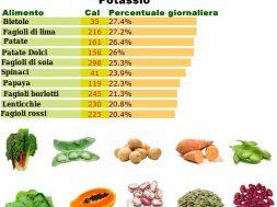 Minerale-Potassio